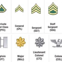 military-ranks-insignia